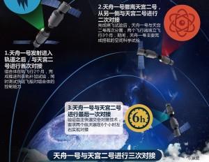 天舟一號將與天宮二號完成數次對接任務。