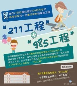 no149-10-就學-附圖01(211與985)