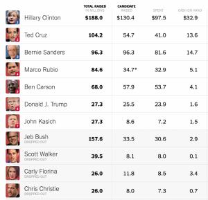 2016年,美國總統大選的花費榜。