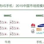 2015年中國大陸的牛肉市場規模接近手機市場規模。