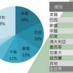 中國大陸的牛肉生產量雖然排名世界第五,但其人均牛肉需求仍然不足,需要大量進口。