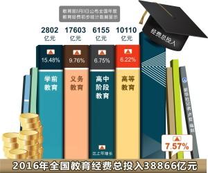 2016年大陸教育經費總投入38866億元人民幣。(新華社 盧哲 編製)
