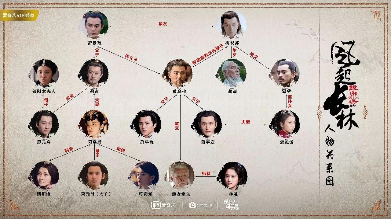 從《琅琊榜》到《風起長林》的人物關係圖。