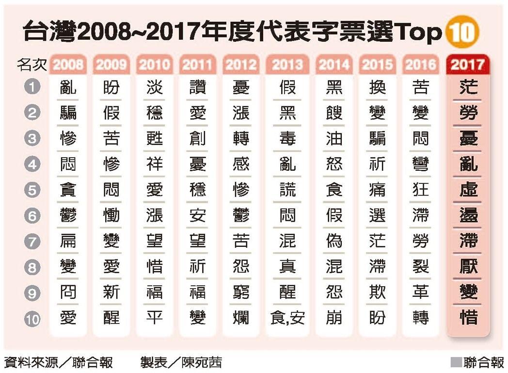 《聯合報》整理了十年來台灣年度代表字列表。