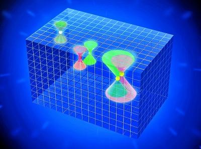 三重簡並費米子(右)與四重簡並狄拉克費米子(左)和兩重簡並外爾費米子(中)。