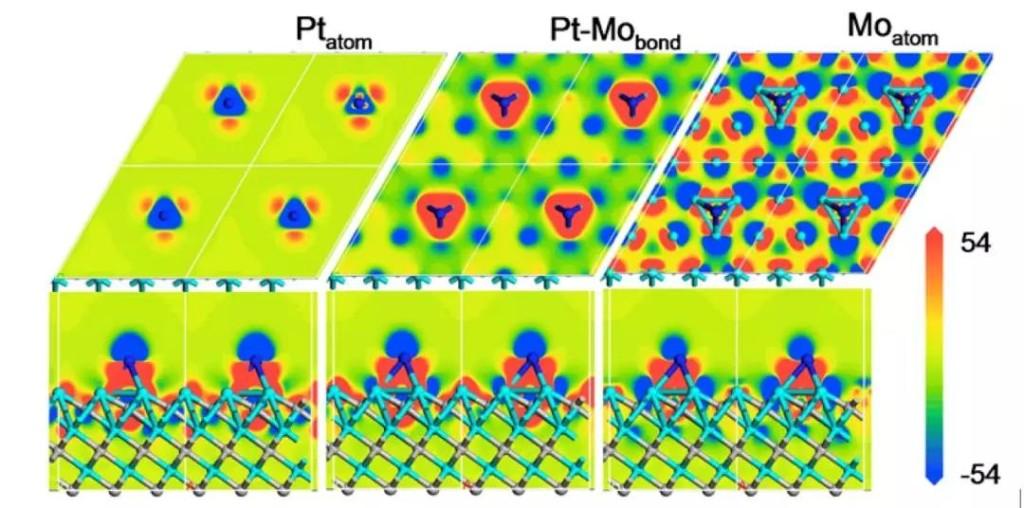 基於Pt/α-MoC催化劑實現水和甲醇低溫液相重整反應產氫。