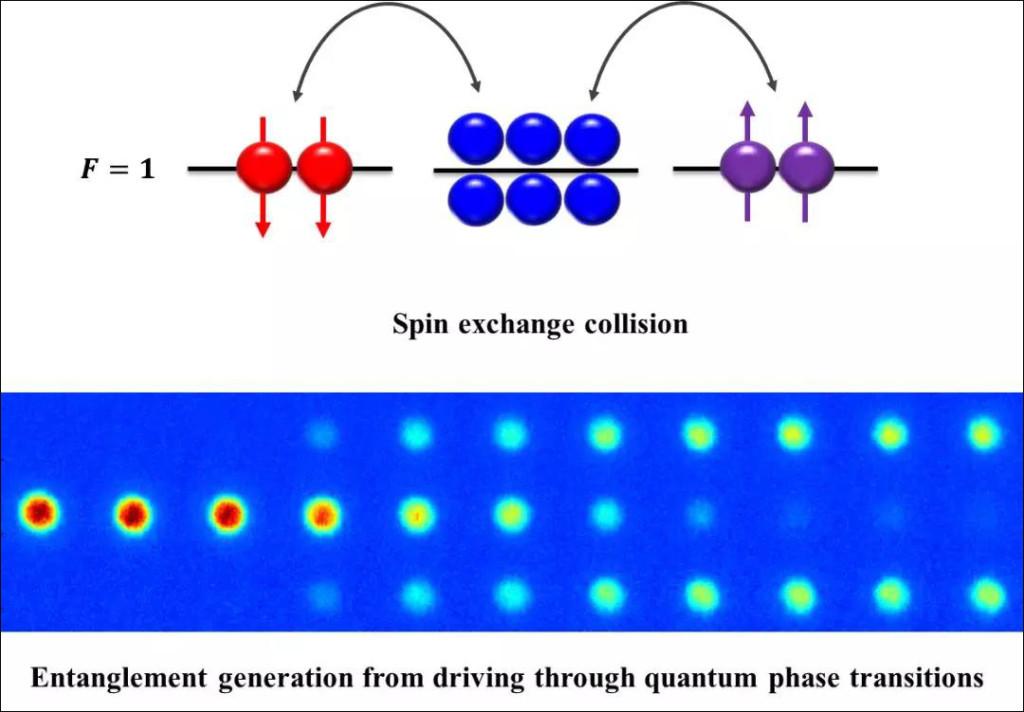 基於量子相變驅動的糾纏態生成。