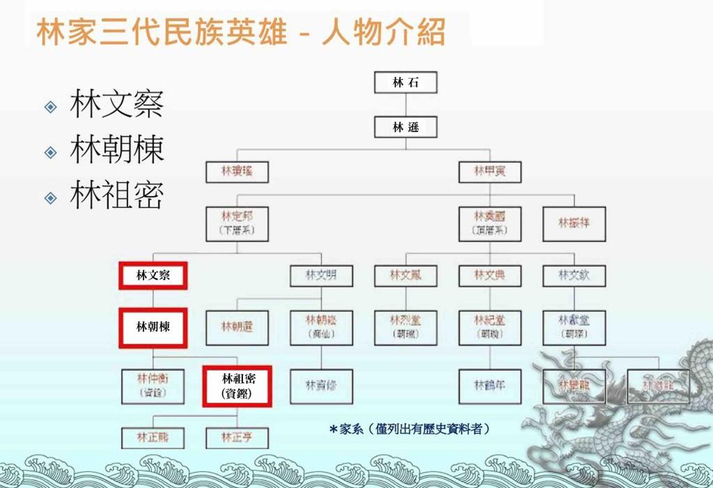 林文察、林朝棟、林祖密一房三代都是祖國派。(網路圖片)